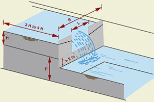 Sharp-Crested Weirs for Open Channel Flow Measurement